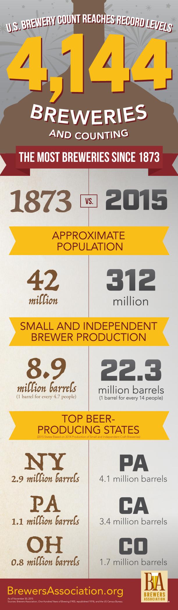 number of breweries