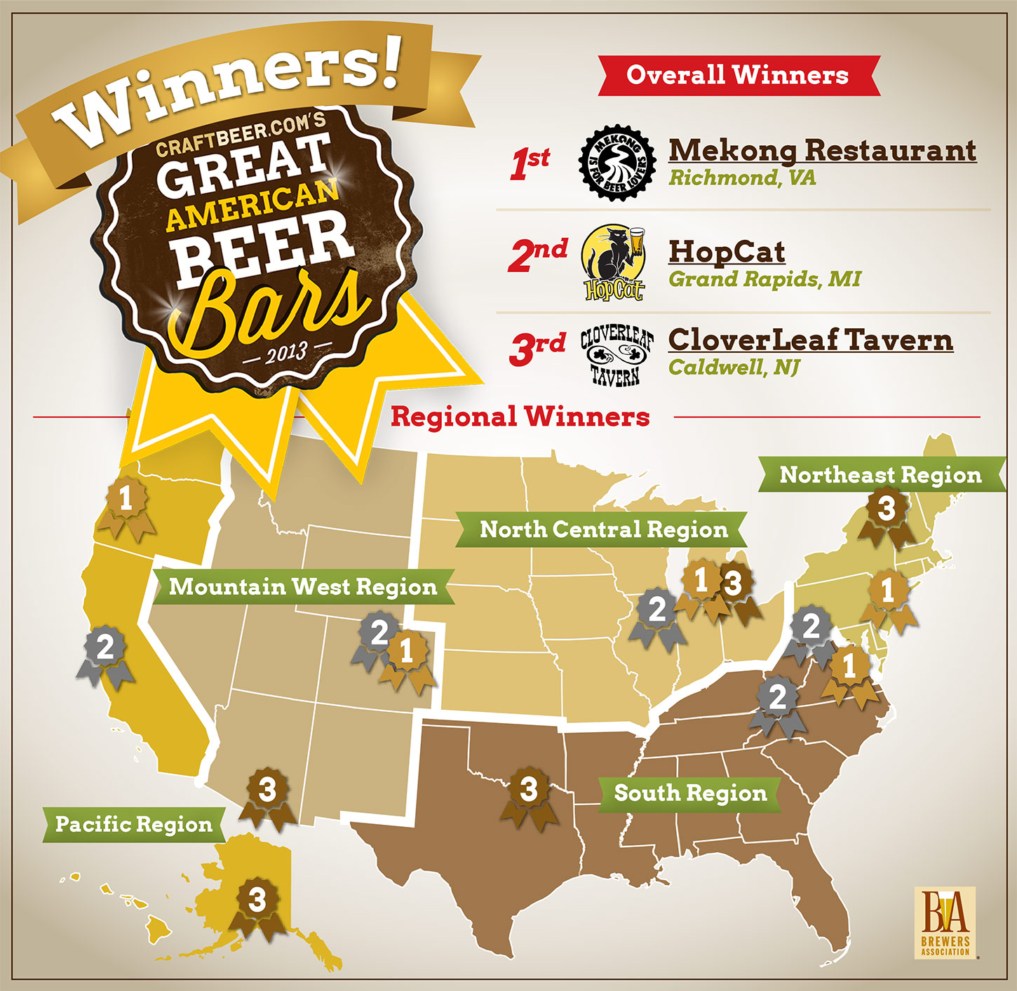 2013 Great American Beer Bar Winners