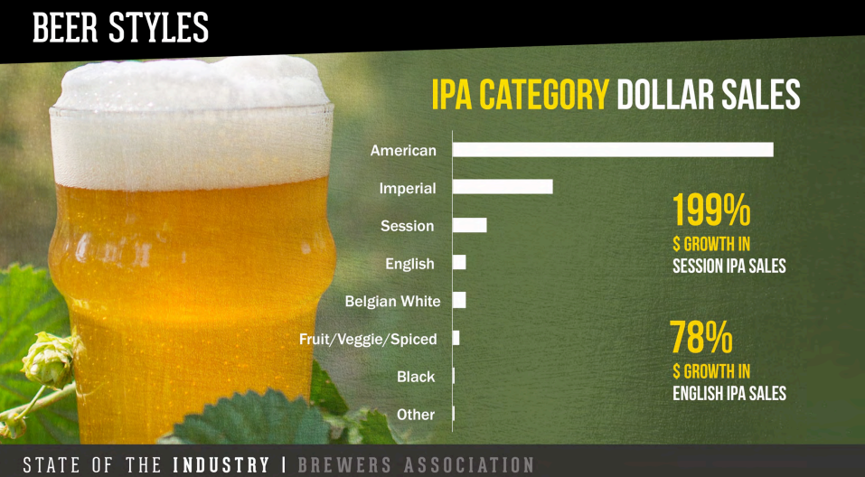 Why Are IPAs Still So Popular?