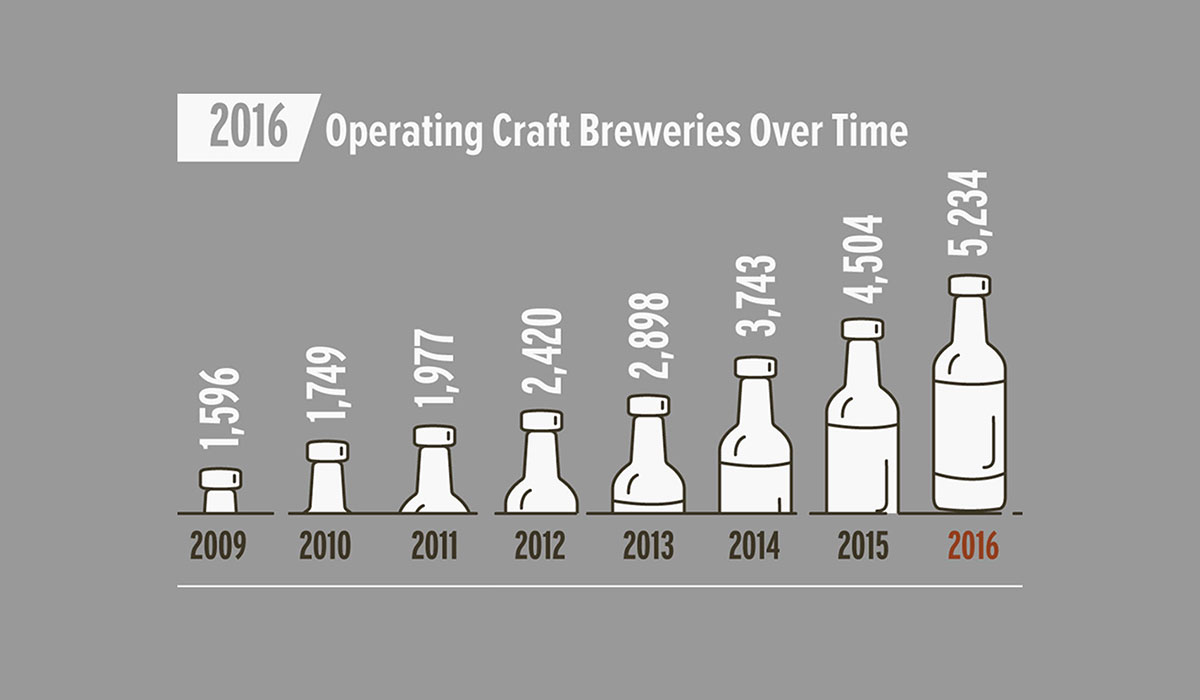craft brewing growth statistics