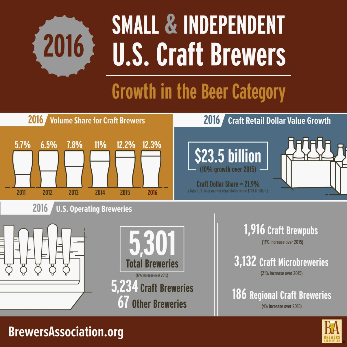 Craft brewing growth statistics for 2016 released by the for Craft beer vs microbrew