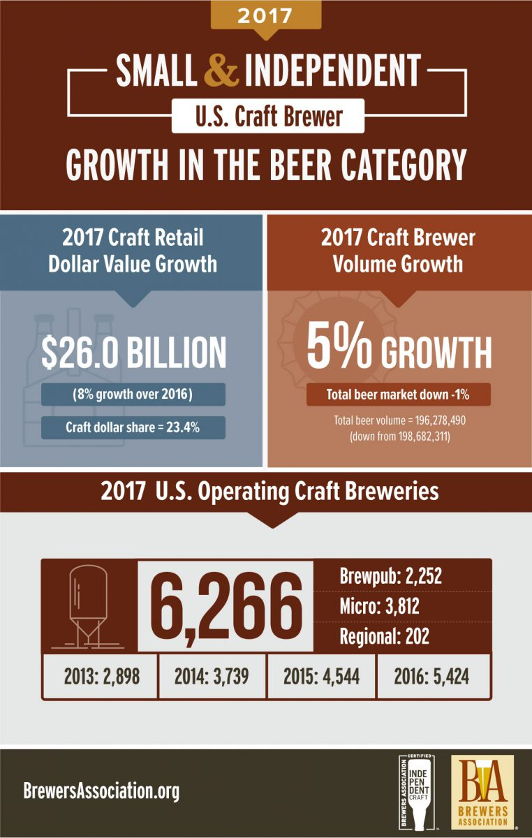 small and independent craft beer growth 2017