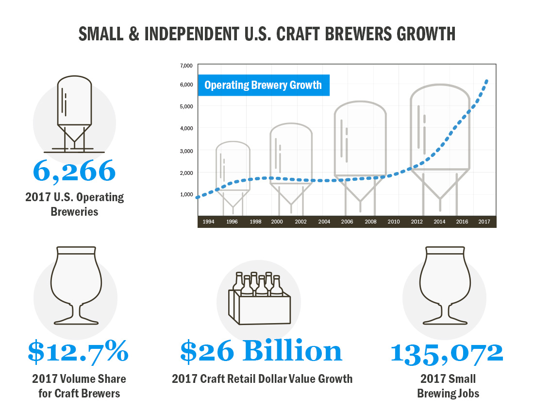 What Is Craft Beer? | Learn About Craft Beer | CraftBeer com