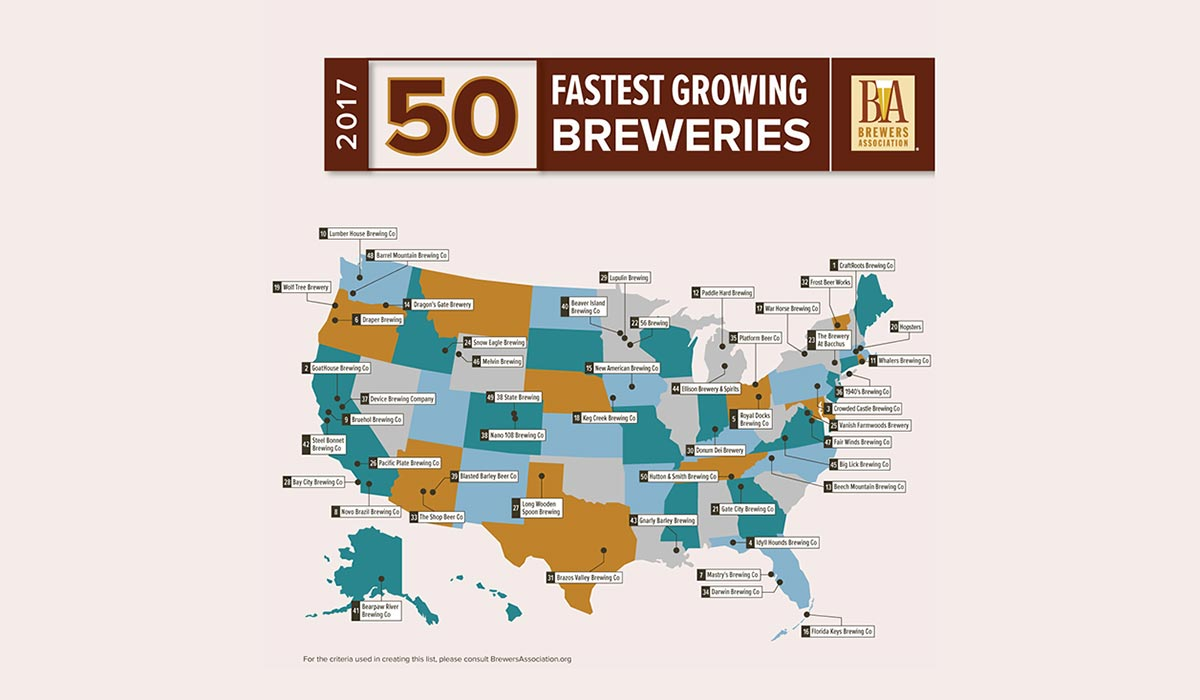 fastest growing craft breweries