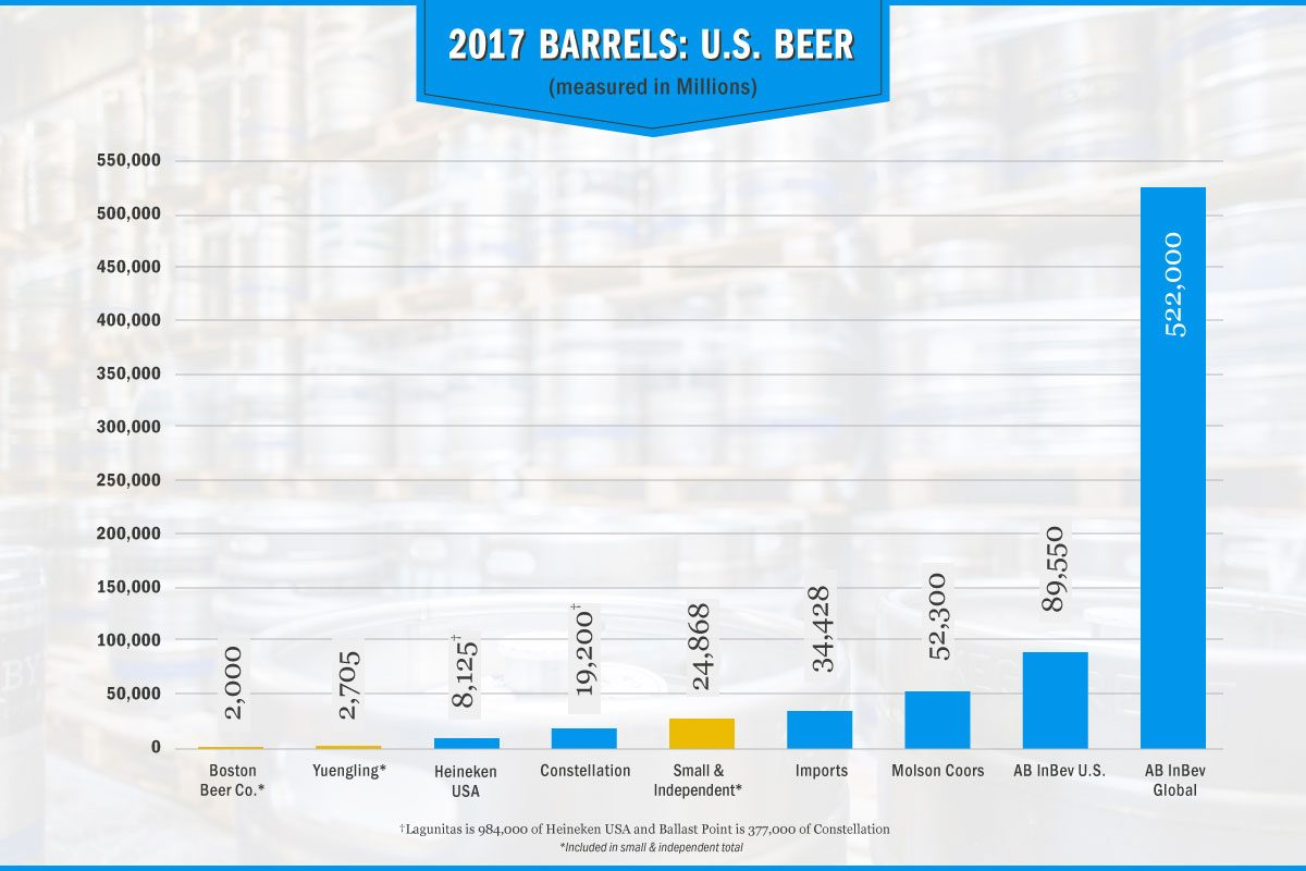 beer barrel production chart