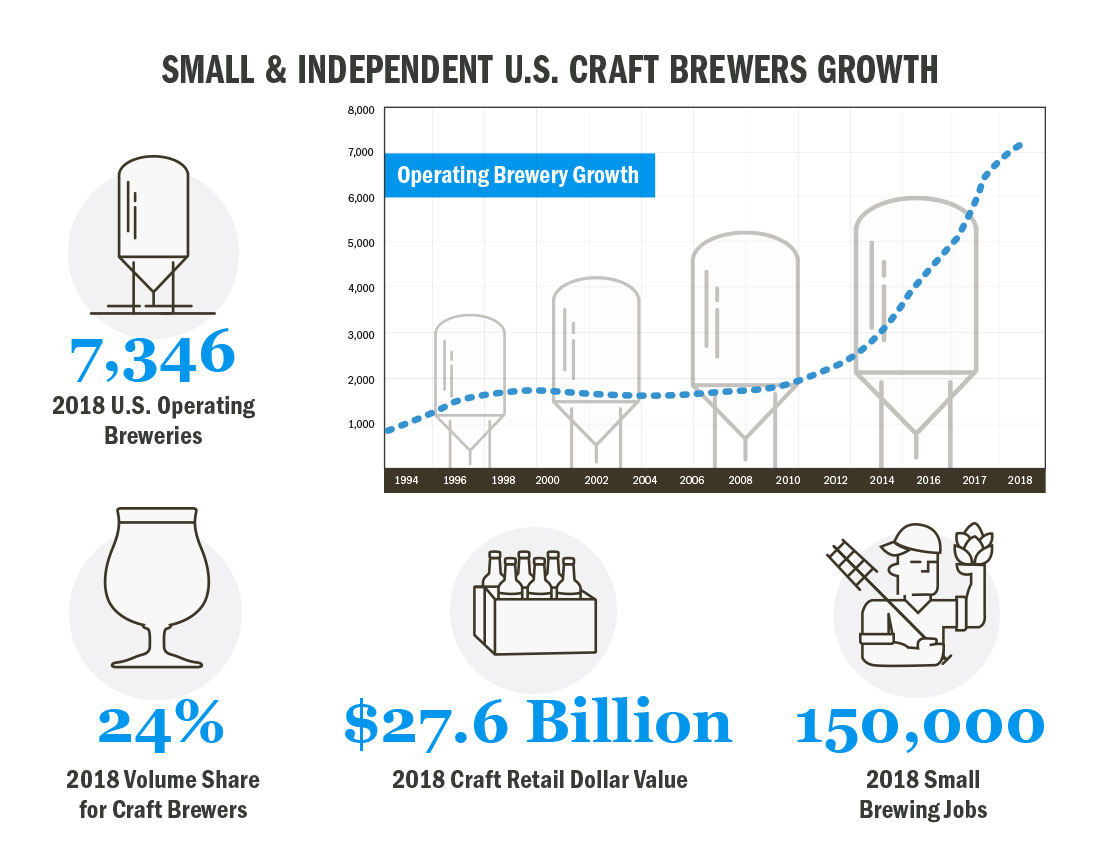 u.s. craft beer statistics graphic