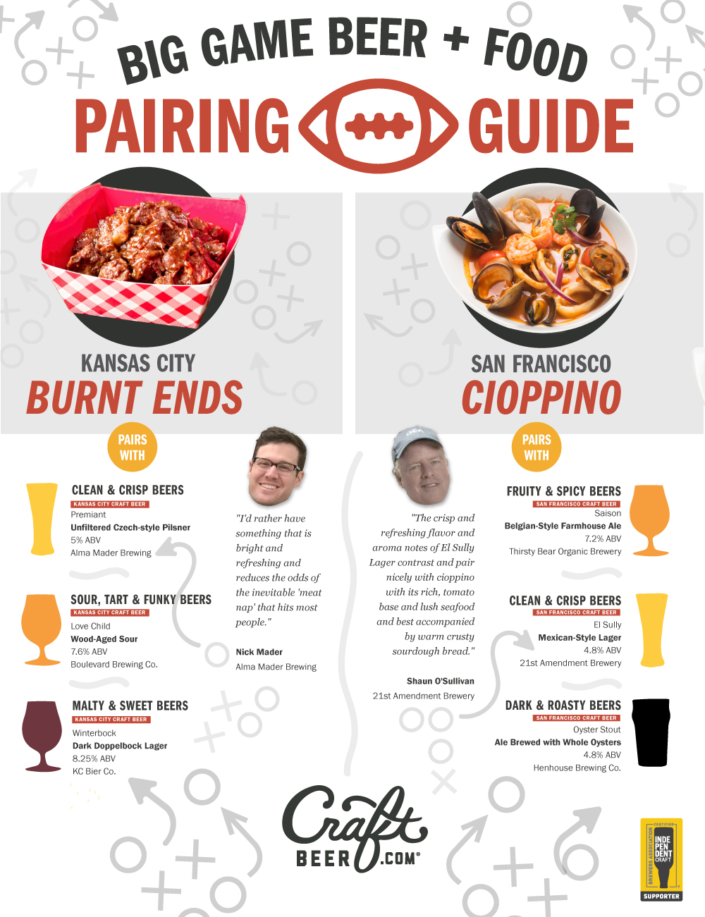 Big Game beer and food pairing guide