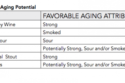 Aging Beer Considerations