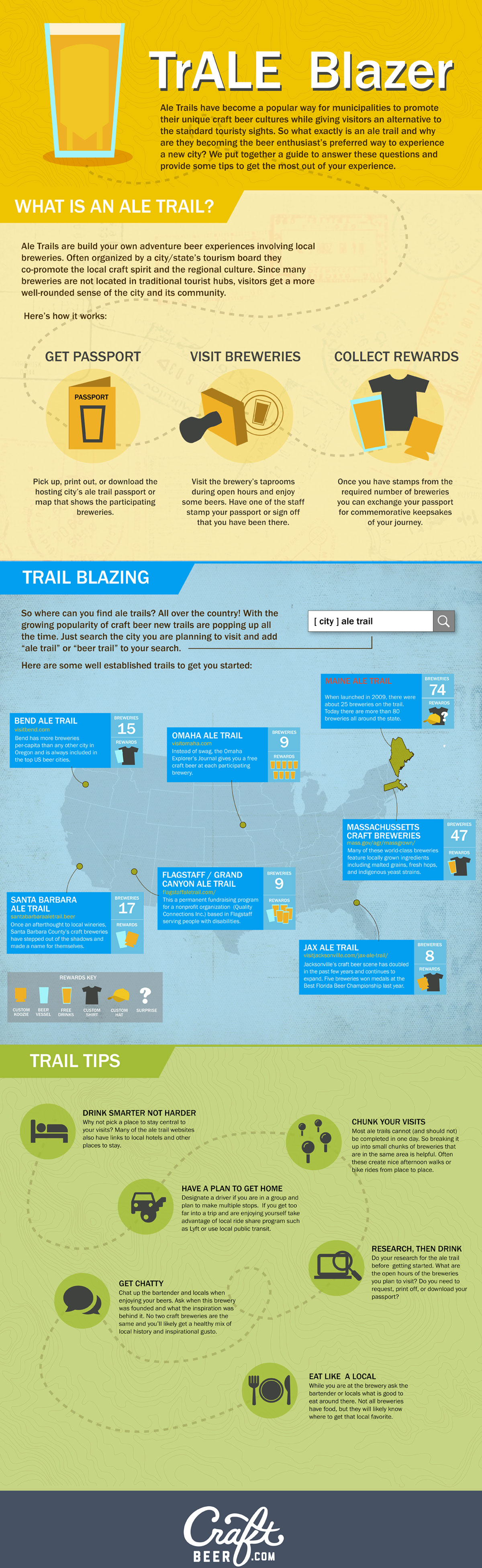 beer trails infographic
