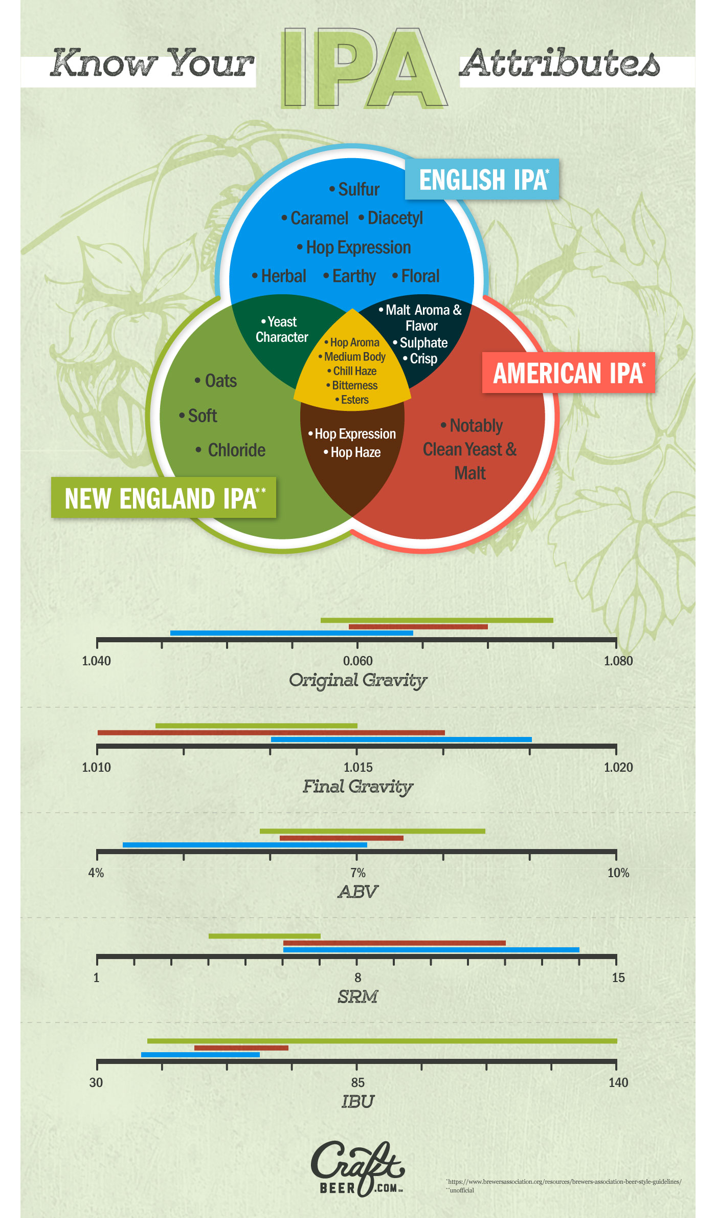 Why the New England Style IPA is The Anti-IPA
