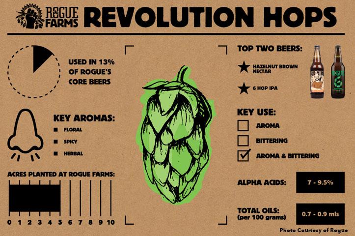 revolution-hops