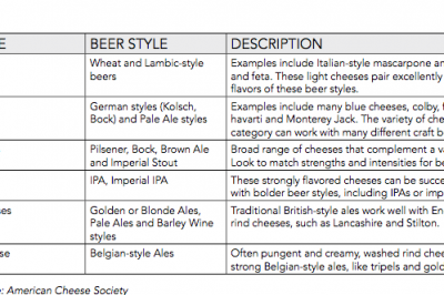 beer and cheese interactions guide